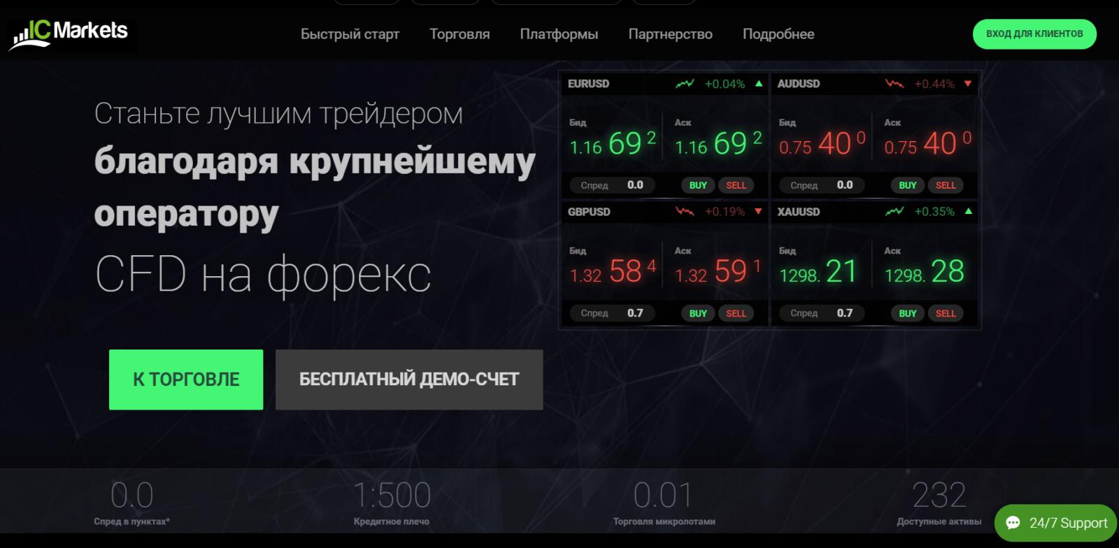 IC Markets компания обзор с отзывами о брокере