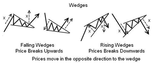 Падающий клин - Бычья модель