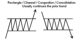 Схема шаблонов продолжения - Изображение предоставлено Liberated Stock Trader PRO Training.